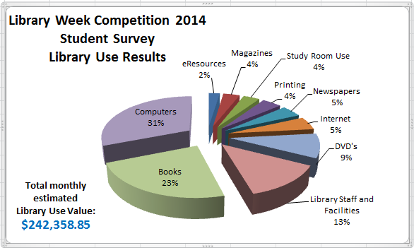 Library Week 2014 Competition Chart